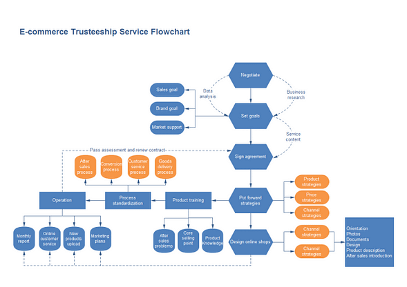 Flow chart of latest technology in ecommerce